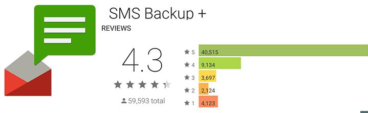 SMS Backup + reseñas e información